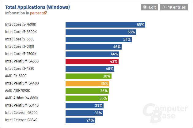 Intel-Pentium-G4560_Windows-Performance