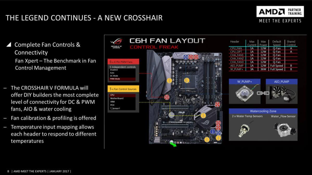 Imágenes de presentación de nuevas placas ASUS AM4