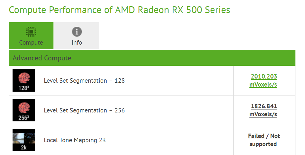 AMD Polaris 12 con 640 procesadores