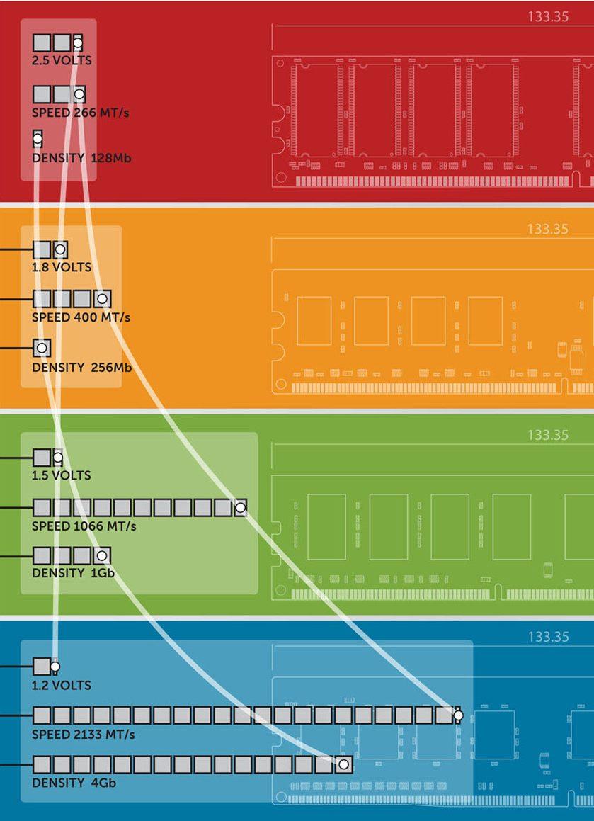 JEDEC da a conocer que el desarrollo de las memorias DDR5 avanza rápidamente