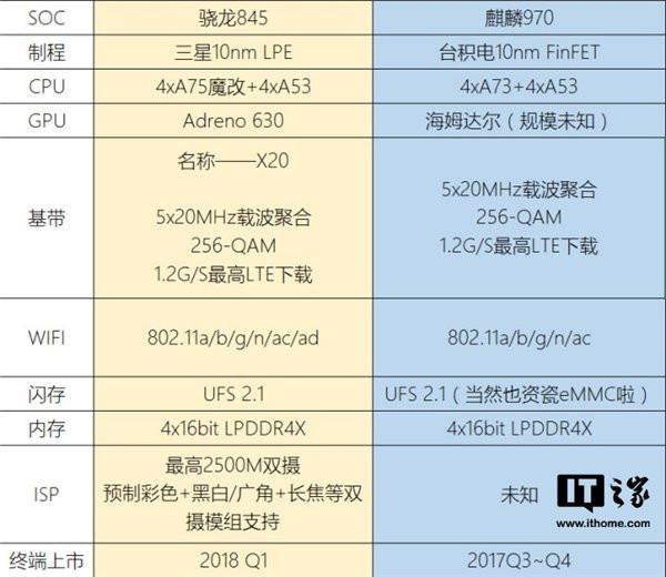 Qualcomm Snapdragon 845 y Huawei Kirin 970 al detalle