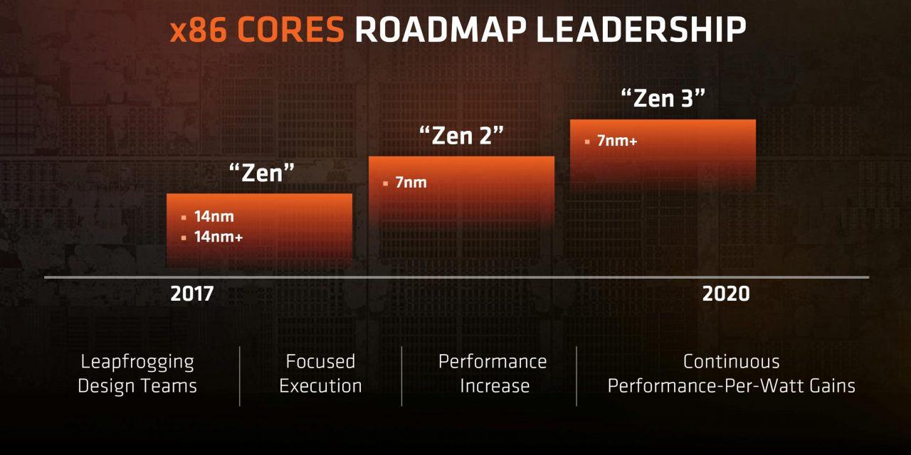 AMD Ryzen 2XXX Series de 7nm