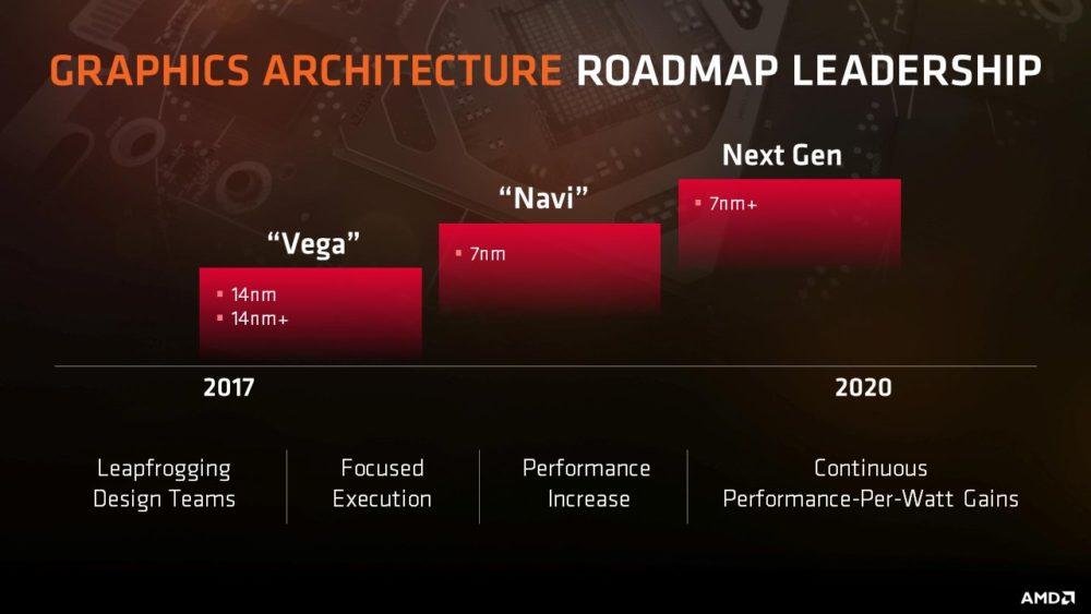AMD revela roadmaps de Vega y Zen
