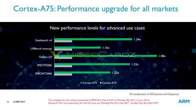 ARM Mali G72, Cortex A55 y A75 al detalle
