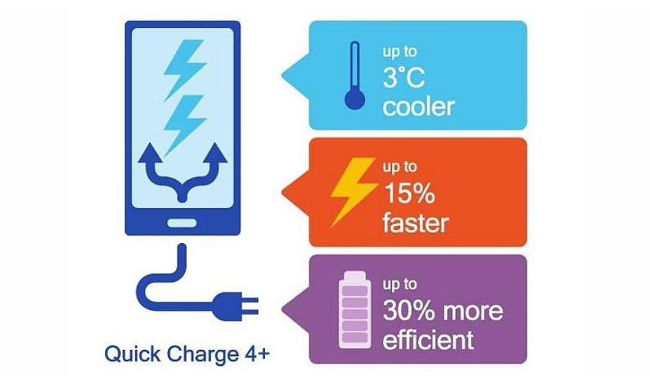 Qualcomm lanza su nueva tecnología de carga rápida Quick Charge 4.0+