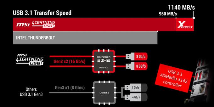 NP: MSI prepara X399 Gaming PRO Carbon AC para rasgar hilos
