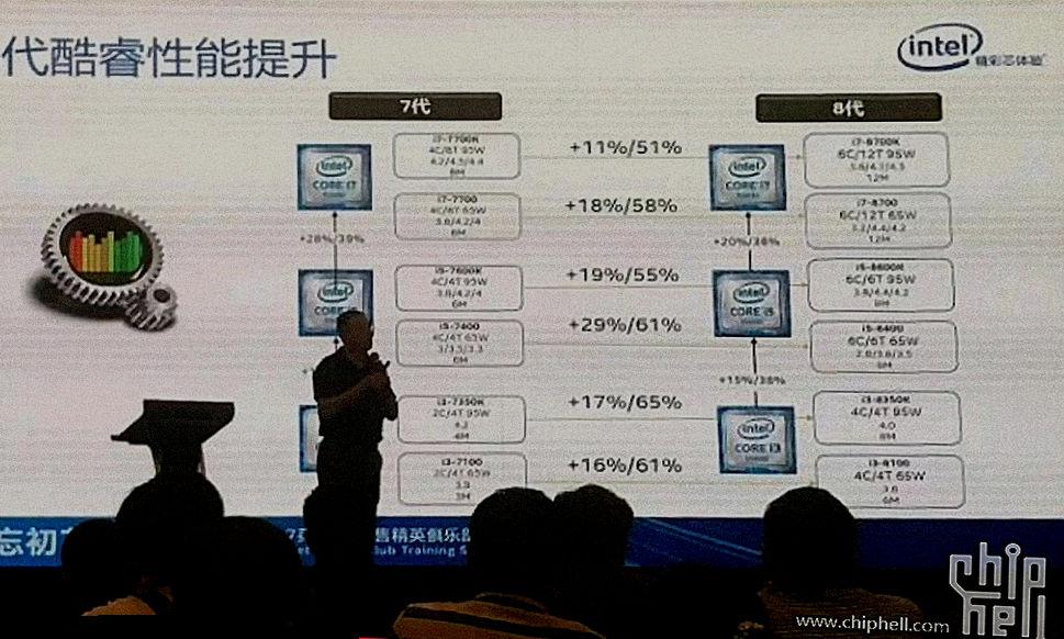 Intel i7 8700K VS i7 7700K