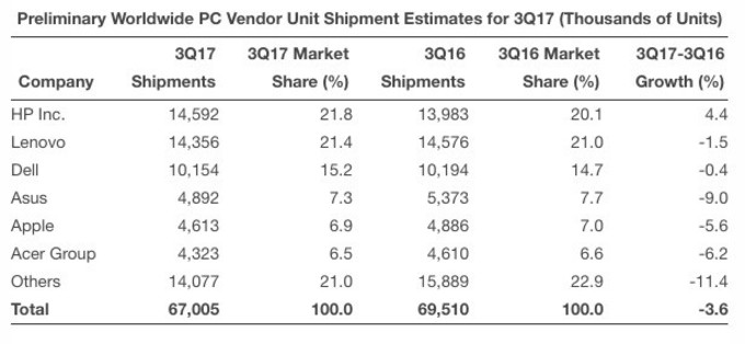 El mercado de PC descendió durante el tercer trimestre