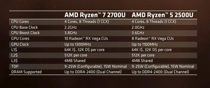 HP anuncia Envy x360 15 con Ryzen 2500U