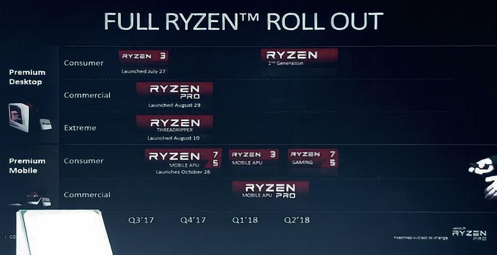AMD Ryzen 2ª Generación para 2018