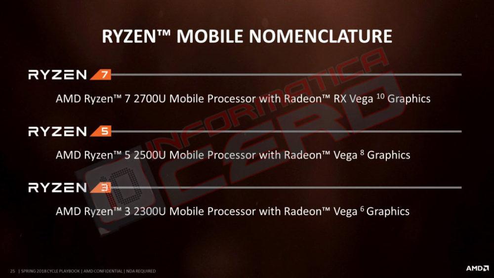 AMD Ryzen 5 con Vega 11