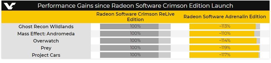 AMD Radeon Adrenalin Edition con AMD Link y Radeon Overlay (Actualizado)