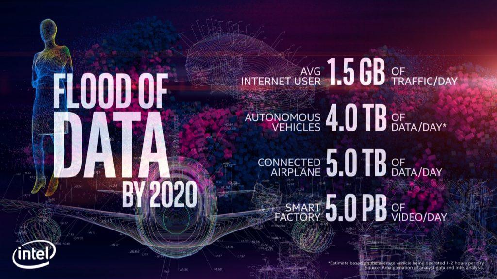 NP: CES2018 - Intel se asocia con BMW, Nissan, SAIC Motor, Volkswagen, Paramount Pictures y Ferrari Norteamérica para mostrar el poder de los datos en el CES