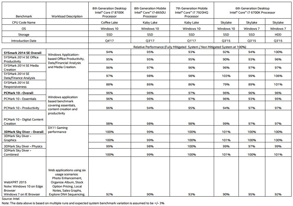 NP: Actualización sobre cuestiones de seguridad de Intel: resultados iniciales sobre el rendimiento de los sistemas para clientes