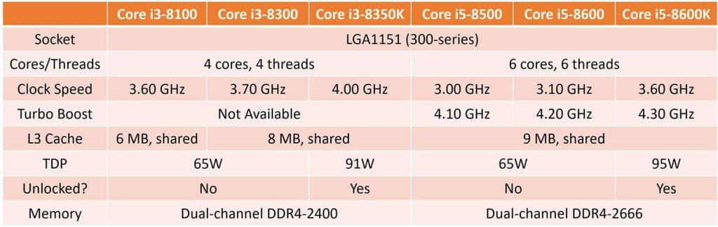 Los CPUs Pentium Gold basados en Coffee Lake de Intel comienzan a venderse