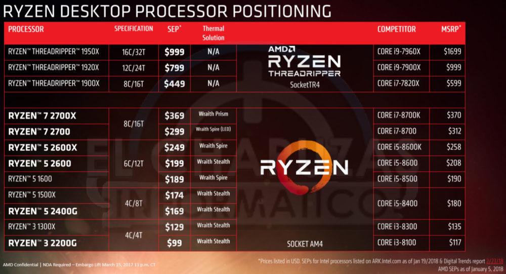 AMD Ryzen 2000 Series, precios y rendimientos filtrados