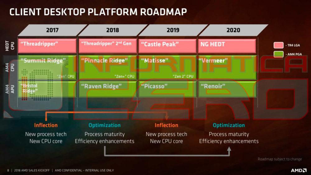 La última hoja de ruta de AMD revela Castle Peak, Matisse, Picasso, Vermeer y Renoir