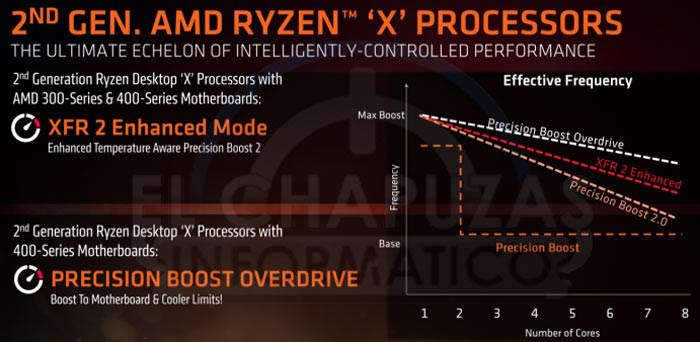 AMD Ryzen 7 2700X pasa por Geekbench