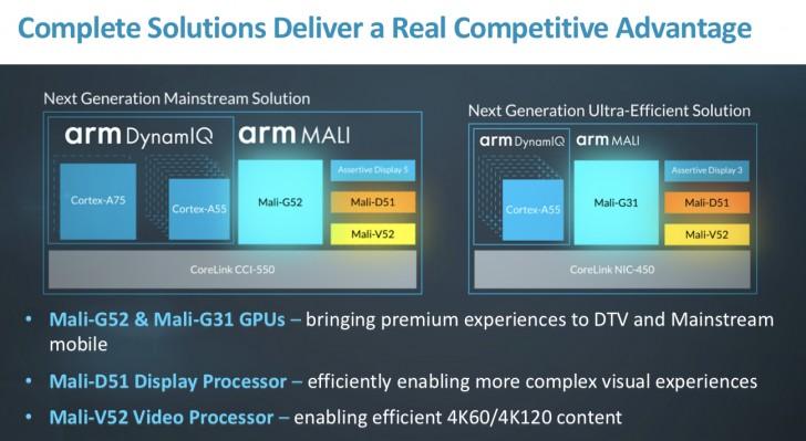 ARM presenta las nuevas GPUs Mali-G52 y Mali-G31