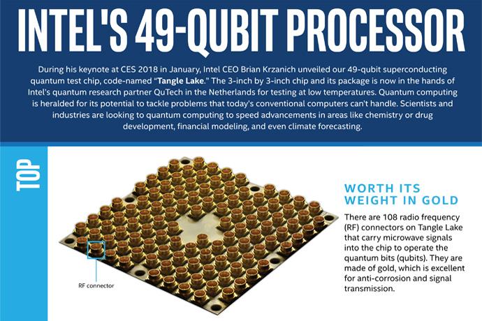 NP: El futuro de la informática cuántica se mide en qubits