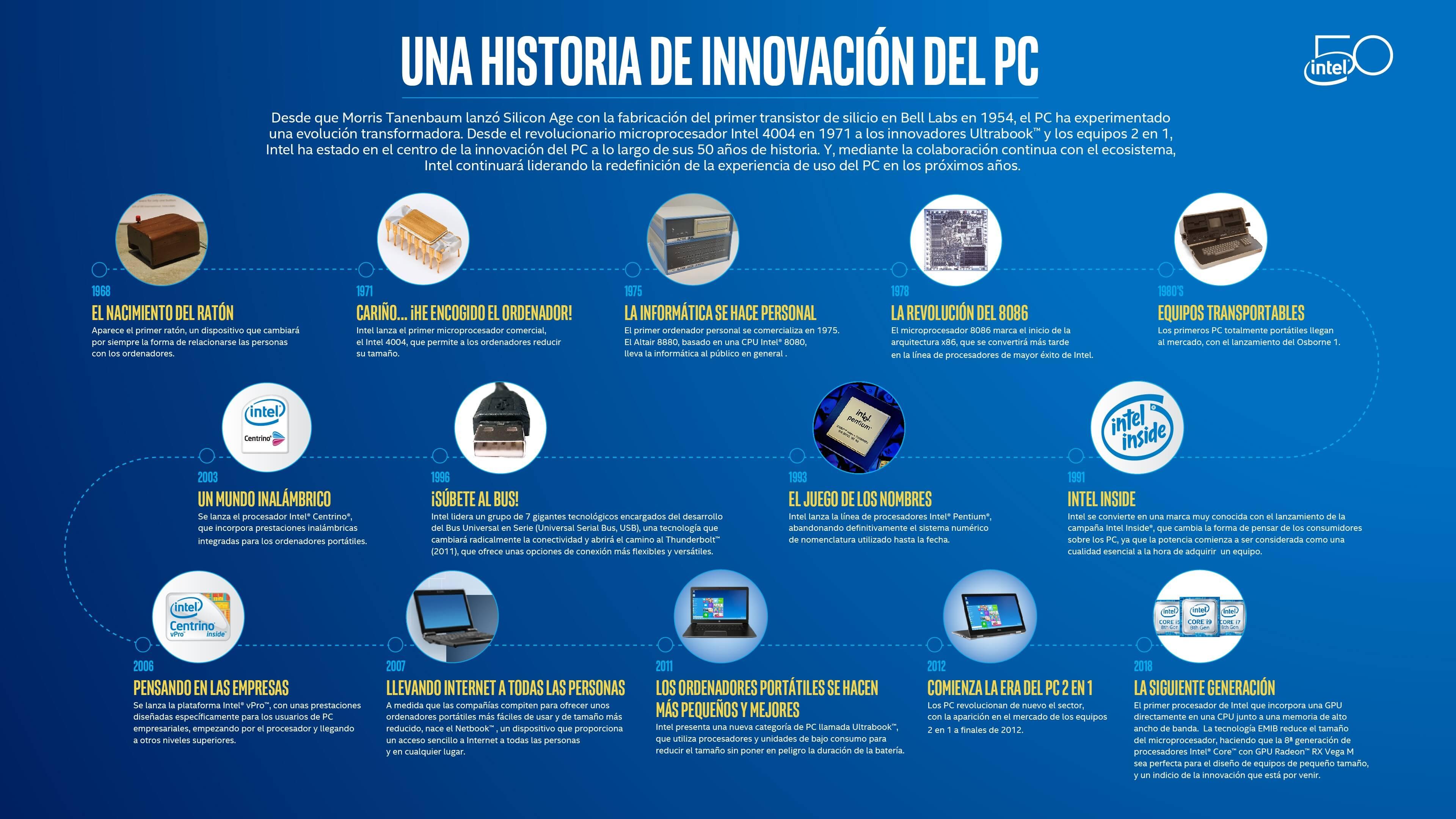 NP: Una historia de la innovación en PC (Infografía)