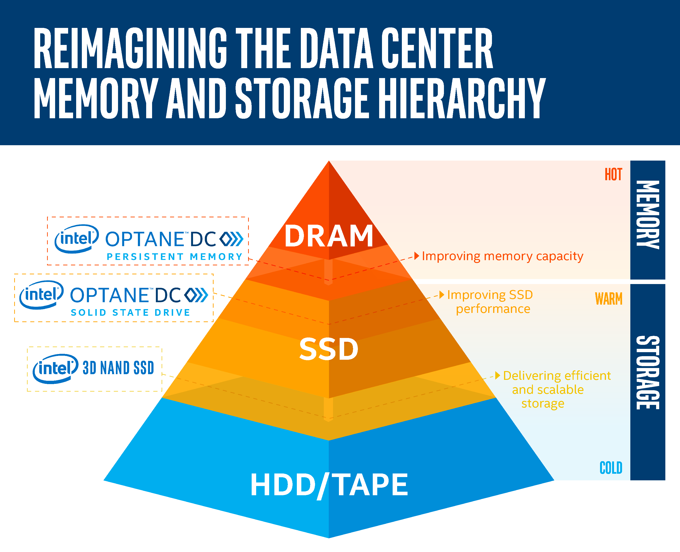 NP: Reimaginar la jerarquía de memoria y almacenamiento de centros de datos