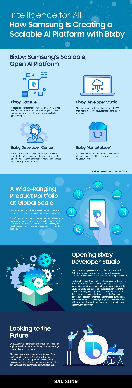NP: Samsung presenta nuevas herramientas de desarrollo para la plataforma Bixby