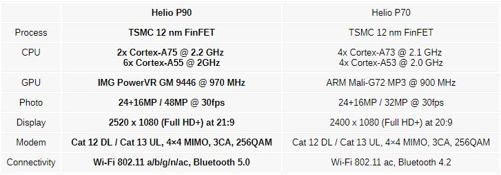 MediaTek Helio P90 ya es oficial, soporta Google Lens y ARCore