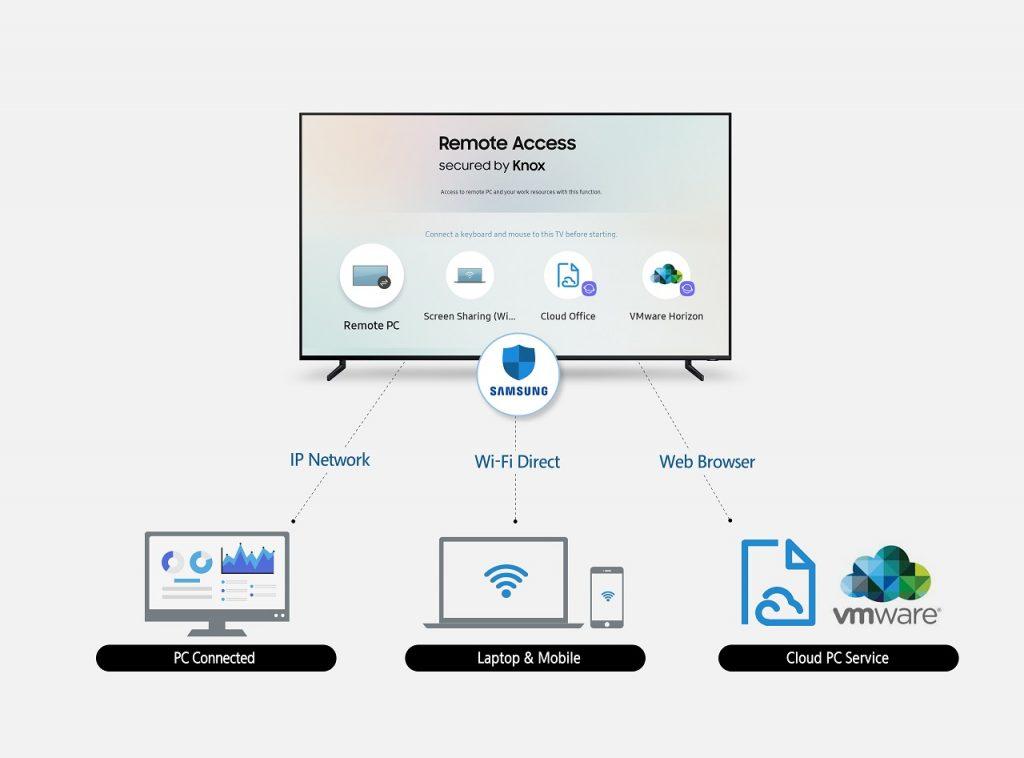 NP: Samsung presenta Acceso Remoto, que permite el control de dispositivos periféricos conectados a través de sus televisores inteligentes