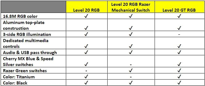NP: Thermaltake Gaming ofrece un rendimiento de siguiente nivel a su ecosistema gaming RGB