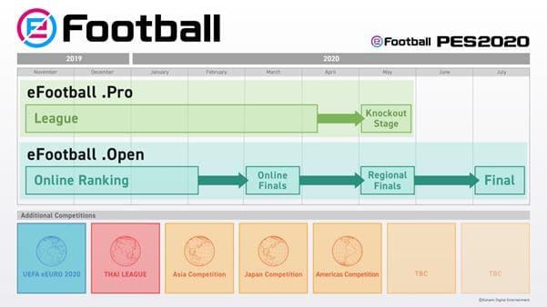 NP: Konami presenta eFootball, su nueva marca para las competiciones de esport de la serie PES