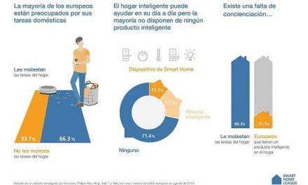 NP: Un nuevo estudio europeo revela una brecha en la conciencia del hogar inteligente