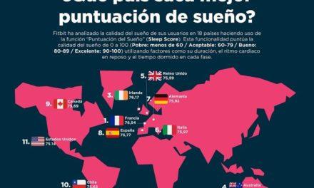NP: Fitbit pone nota al sueño de los españoles