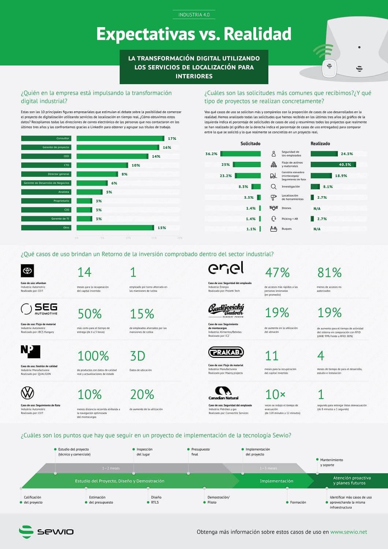 NP: Sewio presenta una infografía sobre expectativas frente a la realidad en la digitalización de industria 4.0