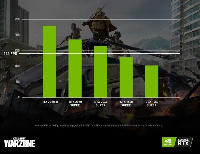 NP: La importancia de los FPS en Call of Duty: Warzone