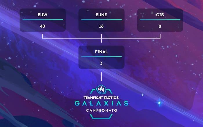 Más detalles sobre el campeonato de Teamfight Tactics: Galaxias