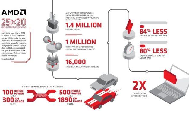 AMD supera el objetivo de seis años para conseguir una mejora sin precedentes de 25 veces en la eficiencia energética de los procesadores móviles