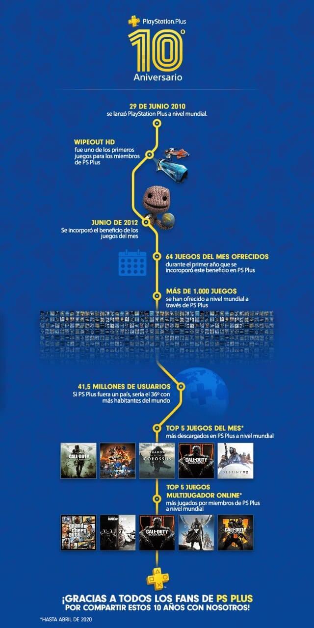 PlayStation Plus celebra hoy su 10º aniversario agradeciendo el apoyo de los fans de PlayStation y anuncia los nuevos juegos del mes de julio