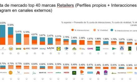 Chollometro, Westwing y Mercadona, las marcas líderes en redes sociales en España