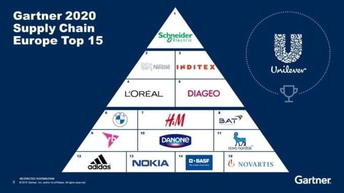 Schneider Electric consigue el primer puesto en el Top 25 de la Cadena de Suministro del ranking Gartner 2020: Los 15 mejores de Europa