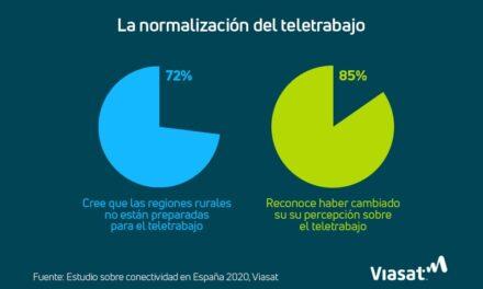 Estudio: el 72% de los españoles cree que las regiones rurales no están preparadas para el teletrabajo
