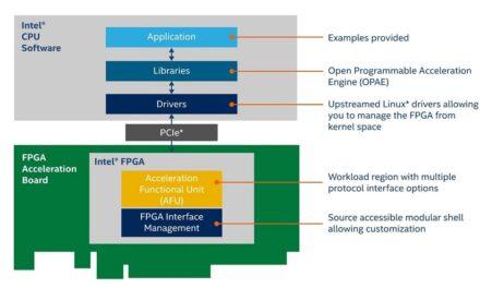 La nueva tecnología Intel Open FPGA Stack facilita el desarrollo de plataformas personalizadas