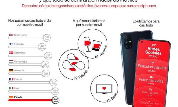 Más del 40% de los jóvenes españoles prefiere renunciar a la cerveza antes que quedarse sin móvil