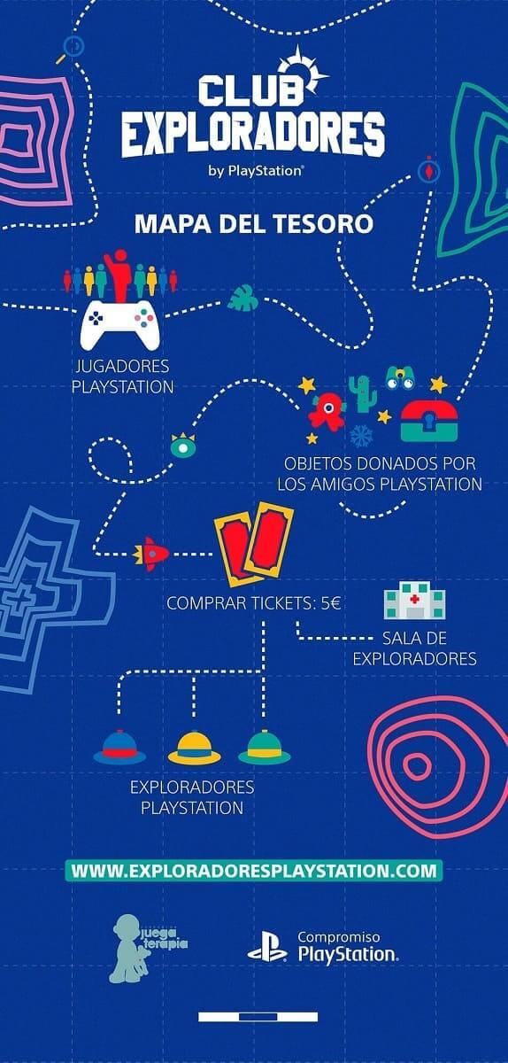 PlayStation y Juegaterapia se unen para la creación del Club de Exploradores PlayStation