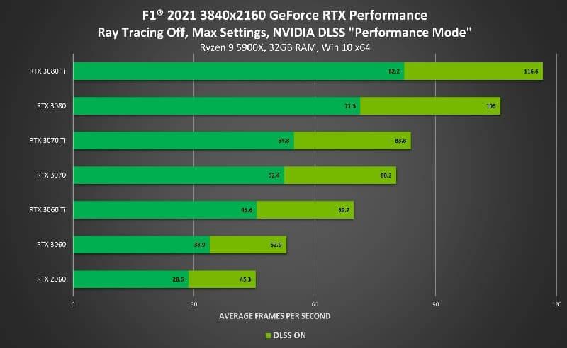 F1 2021 se lanza hoy con Ray Tracing y NVIDIA DLSS mejorando su rendimiento un 65% en 4K